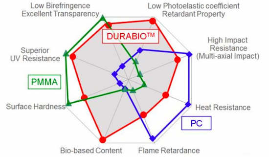 一種像玻璃一樣透明的新3D打印材料?