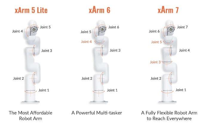 低成本工業機械臂 xArm
