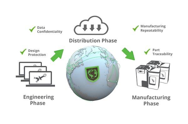 SLM Solutions開發3D打印數據保護系統