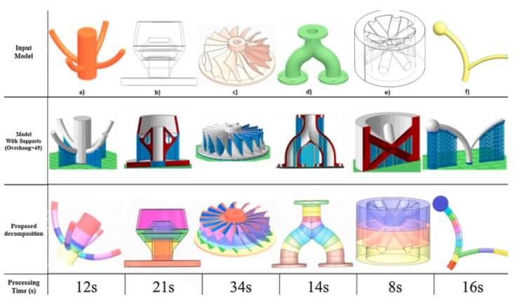 研究人員開發新五軸3D打印切片軟件