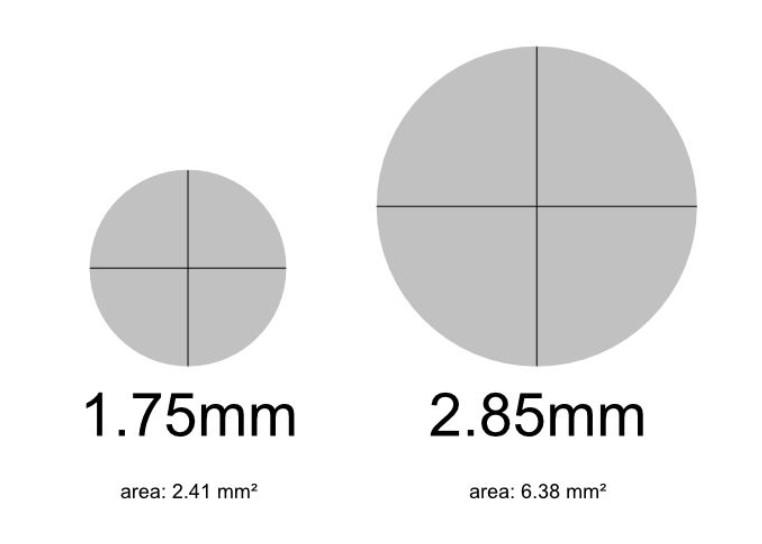 1.75 mm 及 2.85mm 兩種物料線徑還是分不清?2
