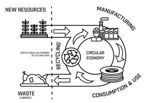 可100%完全生物降解的物料有可能嗎?3